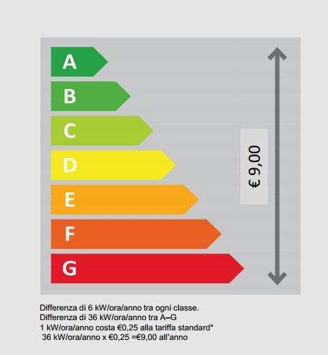 Etichetta Energetica 2
