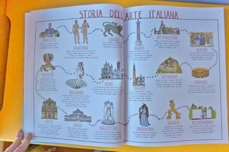 abbastanza Regioni d'Italia per bambini- scuola elementare | MammaMoglieDonna SX26