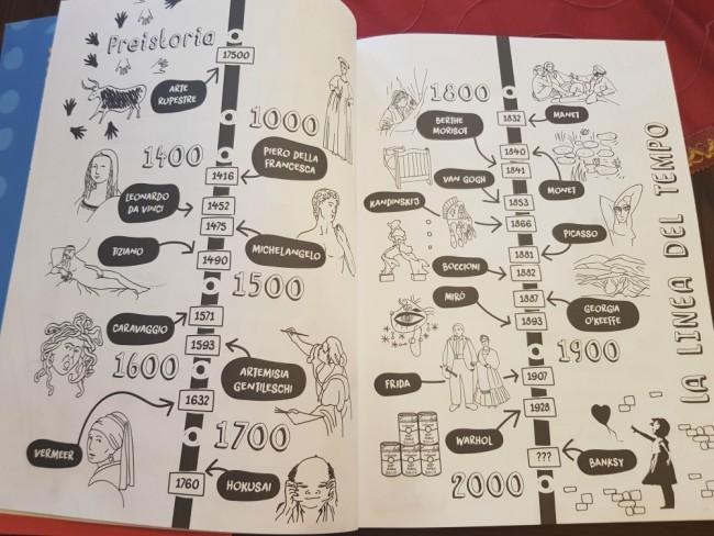 storia dell'arte raccontata ai bambini